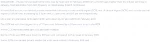 condo-rents-rise-1%-b